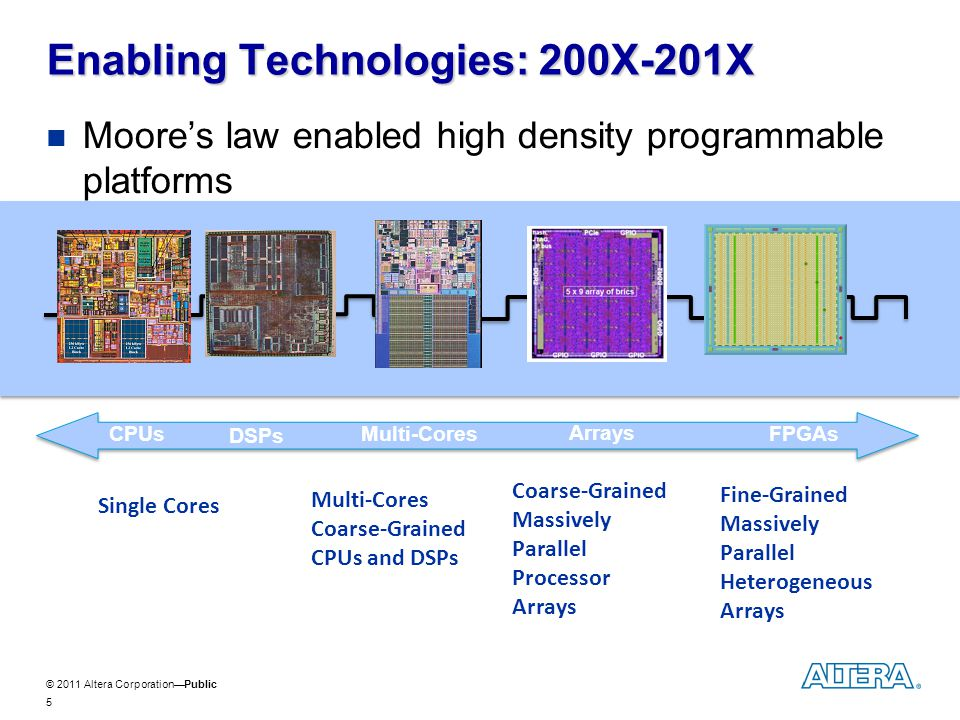 © 2011 Altera CorporationPublic The Age of Systems-On-Chip ARM based SoCs by Apple, Nvidia, Qualcomm, TI, others 6 SoC FPGAs by Altera, Xilinx, others