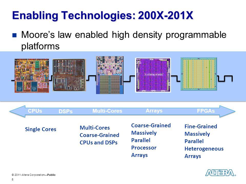 © 2011 Altera CorporationPublic Integration of Embedded Processors and Hardware Accelerators in FPGAs: C2H 16 Program Memory Processor: Nios II, ARM DMA Accelerator DMA Data Memory Arbiter Data Memory Arbiter Qsys