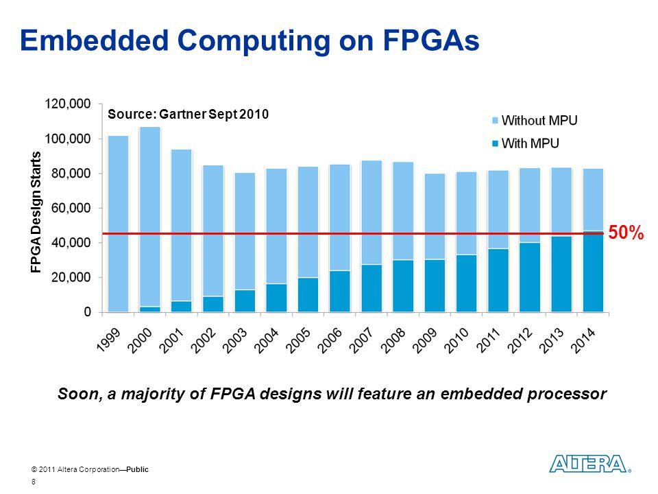 © 2011 Altera CorporationPublic Alteras Embedded Initiative 9 Cortex-M1MP32Cortex A9 Single FPGA Design Flow for a Broad Array of Industry- Leading Embedded Processors ColdFire V1 Atom E6XXC FPGA Design Software System Integration Tool SOFT CORE PROCESSORS SoC (PiP) SoC FPGA