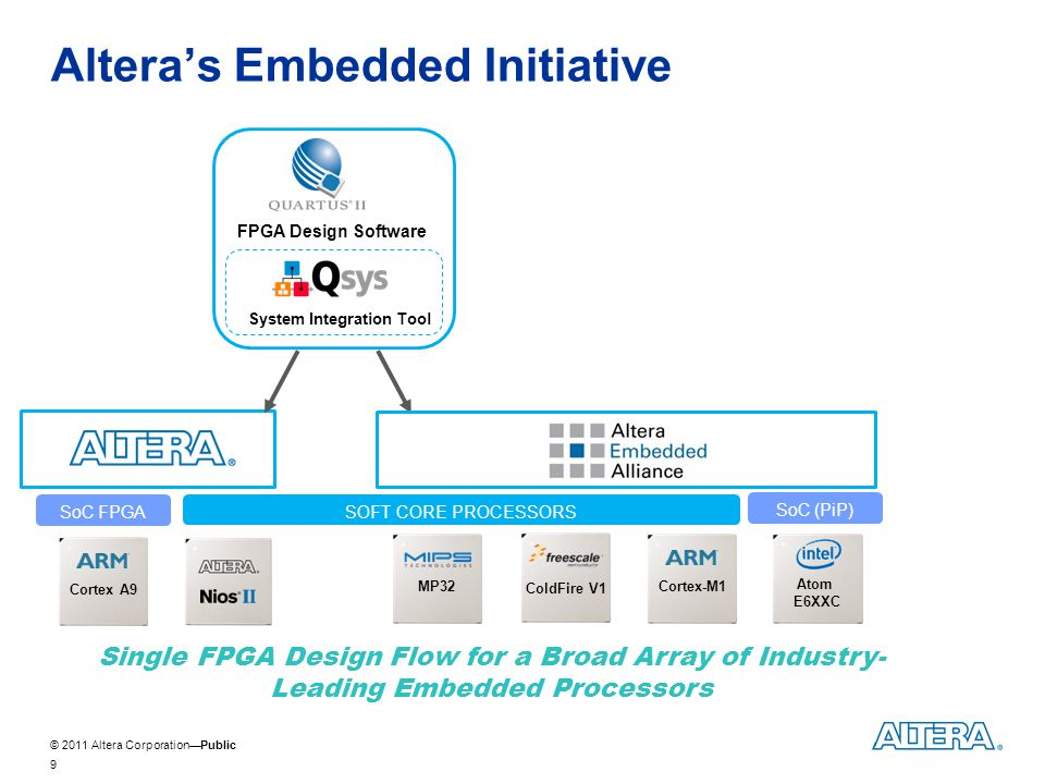© 2011 Altera CorporationPublic Alteras Embedded Initiative 9 Cortex-M1MP32Cortex A9 Single FPGA Design Flow for a Broad Array of Industry- Leading Em