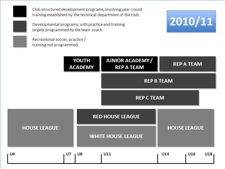 HOUSE LEAGUE WHITE HOUSE LEAGUE HOUSE LEAGUE RED HOUSE LEAGUE REP C TEAM YOUTH ACADEMY JUNIOR ACADEMY / REP A TEAM REP B TEAM U4U18U14U7U11U16 Developmental programs, with practice and training largely programmed by the team coach.