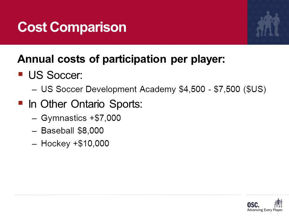 Cost Comparison Annual costs of participation per player: US Soccer: –US Soccer Development Academy $4,500 - $7,500 ($US) In Other Ontario Sports: –Gy