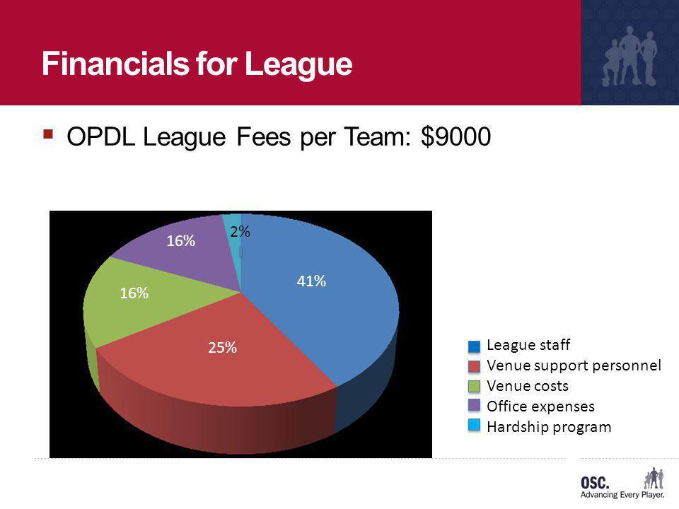 Financials for League OPDL League Fees per Team: $9000 16% 25% 41% 2% League staff Venue support personnel Venue costs Office expenses Hardship program
