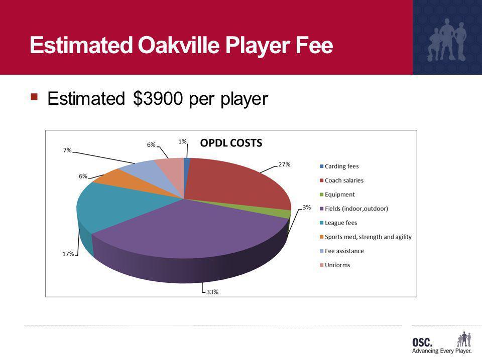 Estimated Oakville Player Fee Estimated $3900 per player