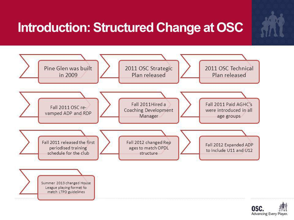 Introduction: Structured Change at OSC Pine Glen was built in 2009 2011 OSC Strategic Plan released 2011 OSC Technical Plan released Fall 2011 release