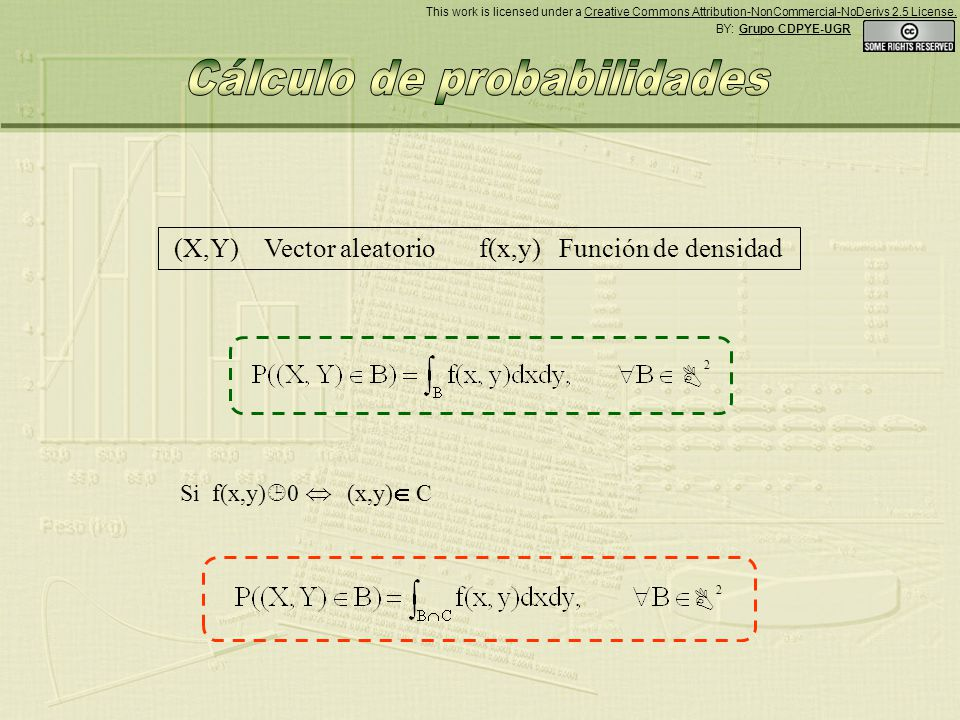 (X,Y) Vector aleatorio f(x,y) Función de densidad Si f(x,y) 0 (x,y) C 2 2 BY: Grupo CDPYE-UGR This work is licensed under a Creative Commons Attribution-NonCommercial-NoDerivs 2.5 License.