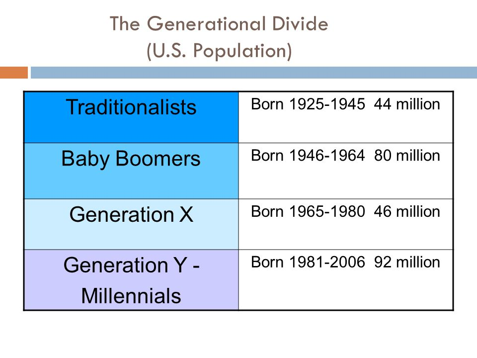The Generational Divide (U.S.