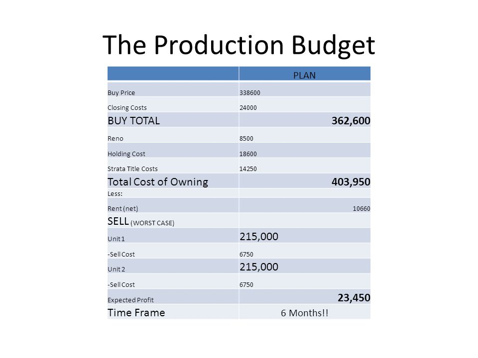 The Production Budget PLAN Buy Price338600 Closing Costs24000 BUY TOTAL362,600 Reno8500 Holding Cost18600 Strata Title Costs14250 Total Cost of Owning