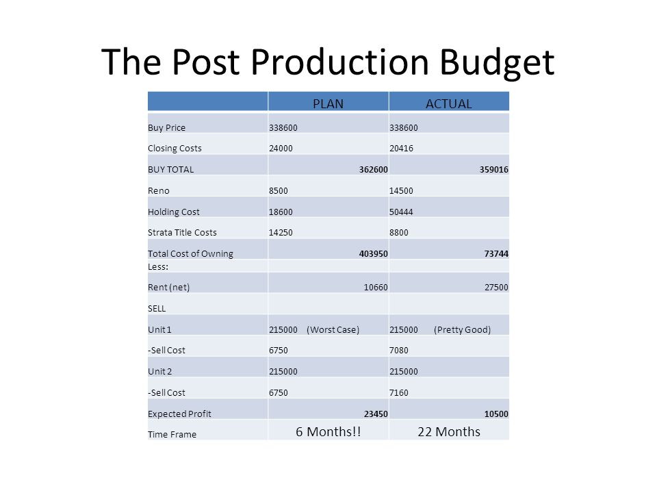 The Post Production Budget PLANACTUAL Buy Price338600 Closing Costs2400020416 BUY TOTAL362600359016 Reno850014500 Holding Cost1860050444 Strata Title