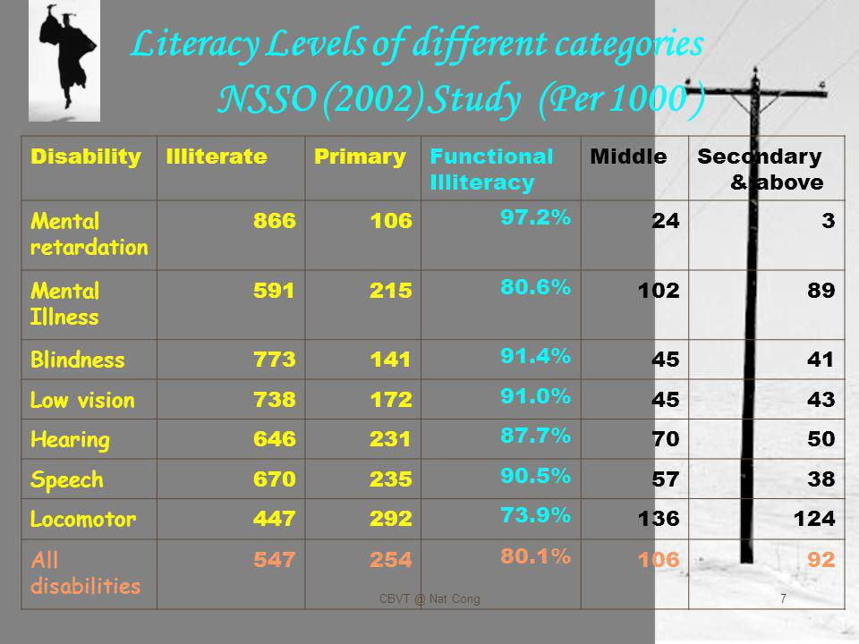 7 Literacy Levels of different categories NSSO (2002) Study (Per 1000 ) DisabilityIlliteratePrimaryFunctional Illiteracy MiddleSecondary & above Mental retardation 86610697.2%243 Mental Illness 59121580.6%10289 Blindness 77314191.4%4541 Low vision 73817291.0%4543 Hearing 64623187.7%7050 Speech 67023590.5%5738 Locomotor 44729273.9%136124 All disabilities 54725480.1%10692