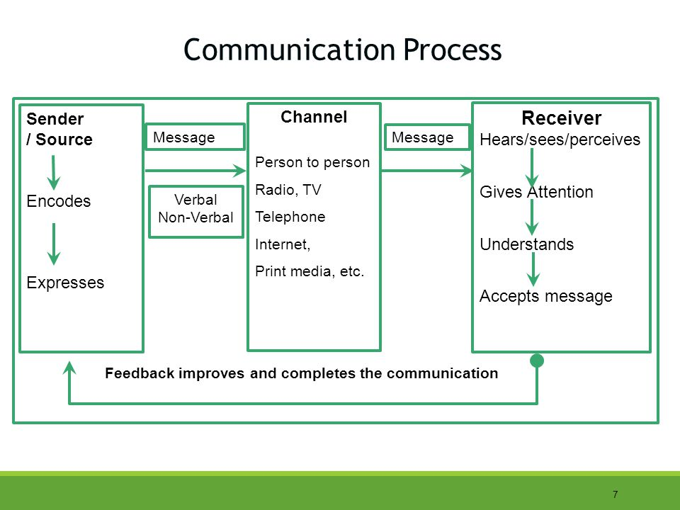 7 Communication Process Sender / Source Encodes Expresses Channel Person to person Radio, TV Telephone Internet, Print media, etc.