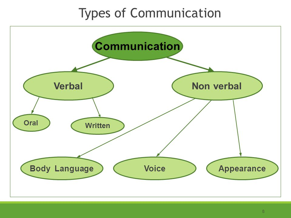 8 Types of Communication Communication VerbalNon verbal Oral Appearance Written Body LanguageVoice