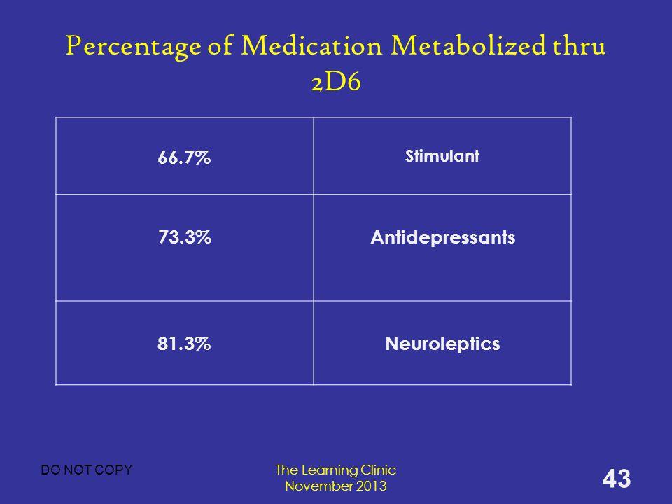The Learning Clinic November 2013 Percentage of Medication Metabolized thru 2D6 66.7% Stimulant 73.3%Antidepressants 81.3%Neuroleptics 43 DO NOT COPY