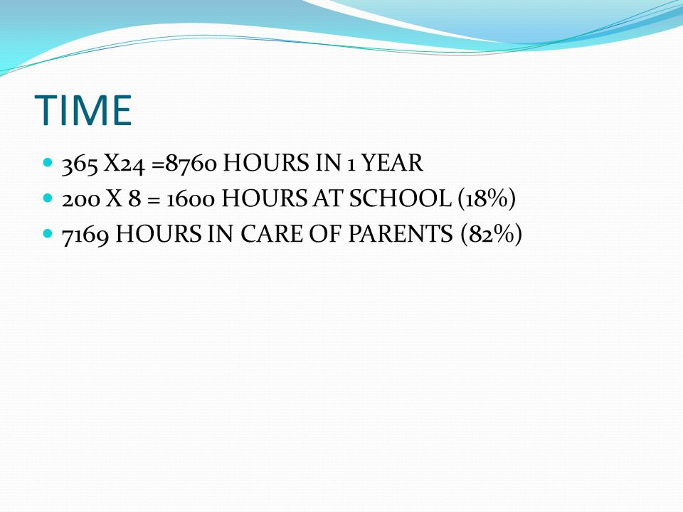 TIME 365 X24 =8760 HOURS IN 1 YEAR 200 X 8 = 1600 HOURS AT SCHOOL (18%) 7169 HOURS IN CARE OF PARENTS (82%)