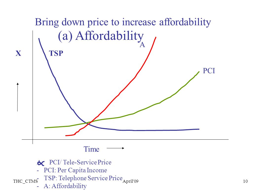 THC_CTMSApril 0911 Cost of an year s telephone service vs: PC GDP Affordability increasing rapidly.
