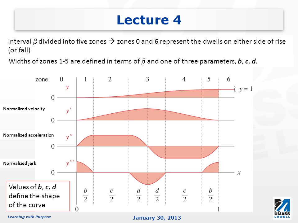Learning with Purpose January 30, 2013 Lecture 4 Interval divided into five zones zones 0 and 6 represent the dwells on either side of rise (or fall) Widths of zones 1-5 are defined in terms of and one of three parameters, b, c, d.