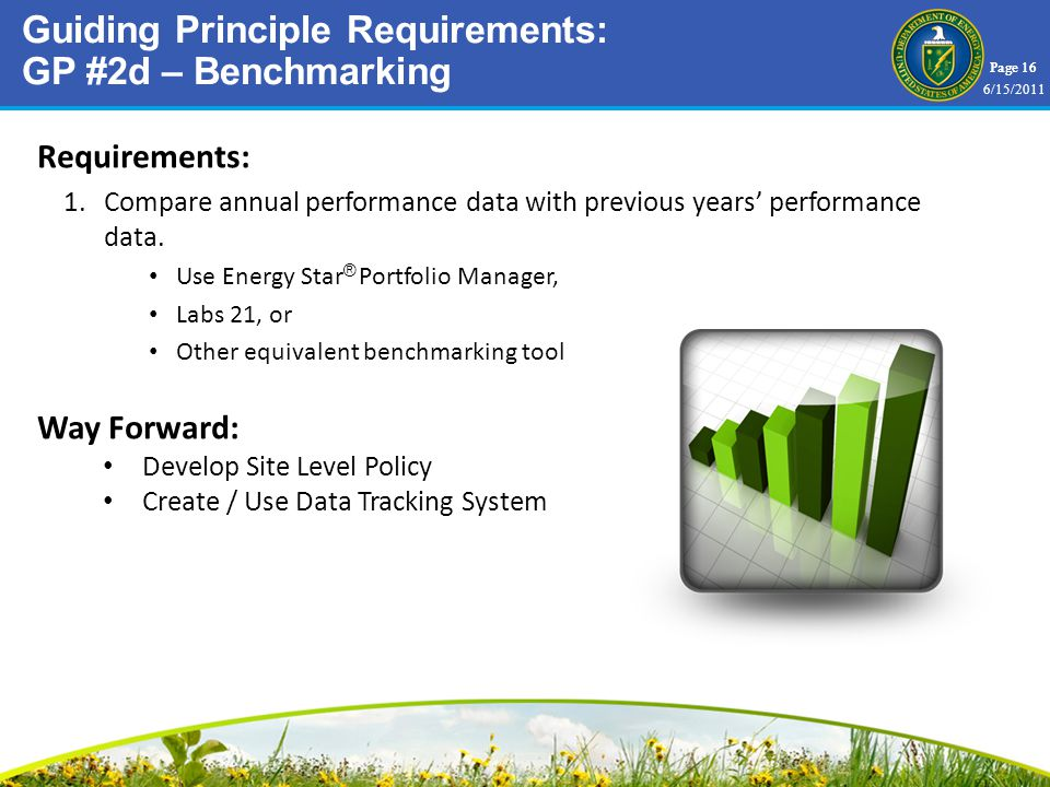 Page 16 Requirements: 1.Compare annual performance data with previous years performance data.