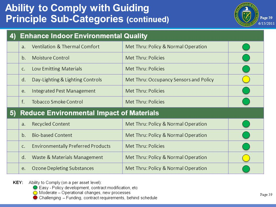 Page 39 4)Enhance Indoor Environmental Quality a.Ventilation & Thermal ComfortMet Thru: Policy & Normal Operation b.Moisture ControlMet Thru: Policies c.Low Emitting MaterialsMet Thru: Policies d.Day-Lighting & Lighting ControlsMet Thru: Occupancy Sensors and Policy e.Integrated Pest ManagementMet Thru: Policies f.Tobacco Smoke ControlMet Thru: Policies 5)Reduce Environmental Impact of Materials a.Recycled ContentMet Thru: Policy & Normal Operation b.Bio-based ContentMet Thru: Policy & Normal Operation c.Environmentally Preferred ProductsMet Thru: Policies d.Waste & Materials ManagementMet Thru: Policy & Normal Operation e.Ozone Depleting SubstancesMet Thru: Policy & Normal Operation Ability to Comply with Guiding Principle Sub-Categories (continued) KEY:Ability to Comply (on a per asset level): Easy - Policy development, contract modification, etc Moderate – Operational changes, new processes Challenging – Funding, contract requirements, behind schedule 6/15/2011