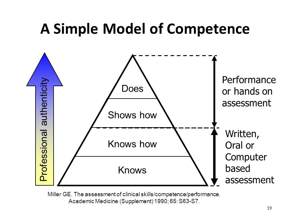 19 A Simple Model of Competence Miller GE. The assessment of clinical skills/competence/performance. Academic Medicine (Supplement) 1990; 65: S63-S7.