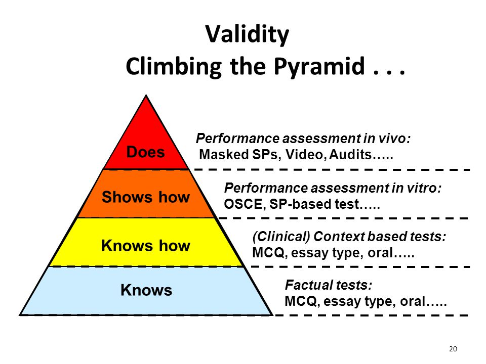 20 Validity Climbing the Pyramid... Knows Shows how Knows how Does Knows Factual tests: MCQ, essay type, oral….. Shows how Performance assessment in v