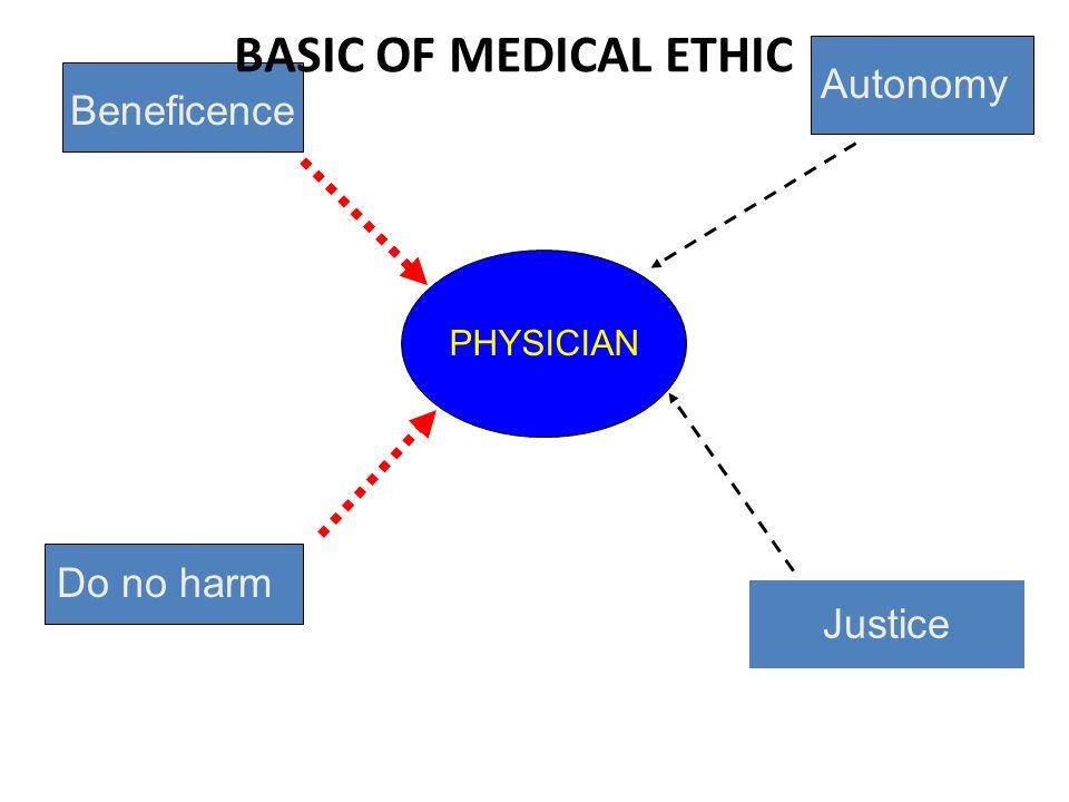 Justice PHYSICIAN Beneficence Do no harm Autonomy BASIC OF MEDICAL ETHIC