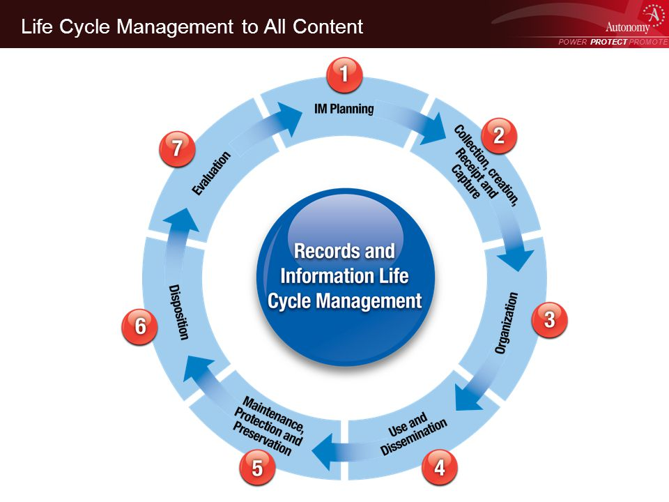 POWER PROTECT PROMOTE Power Protect Promote Life Cycle Management to All Content