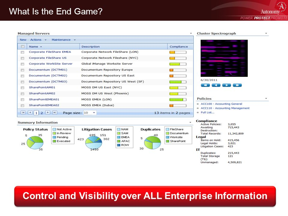 POWER PROTECT PROMOTE Power Protect Promote What Is the End Game? Control and Visibility over ALL Enterprise Information