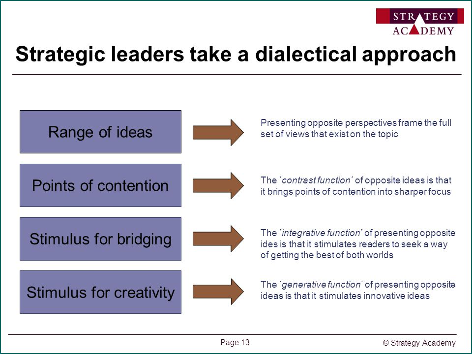 © Strategy Academy Page 13 Strategic leaders take a dialectical approach Range of ideas Points of contention Stimulus for bridging Stimulus for creati