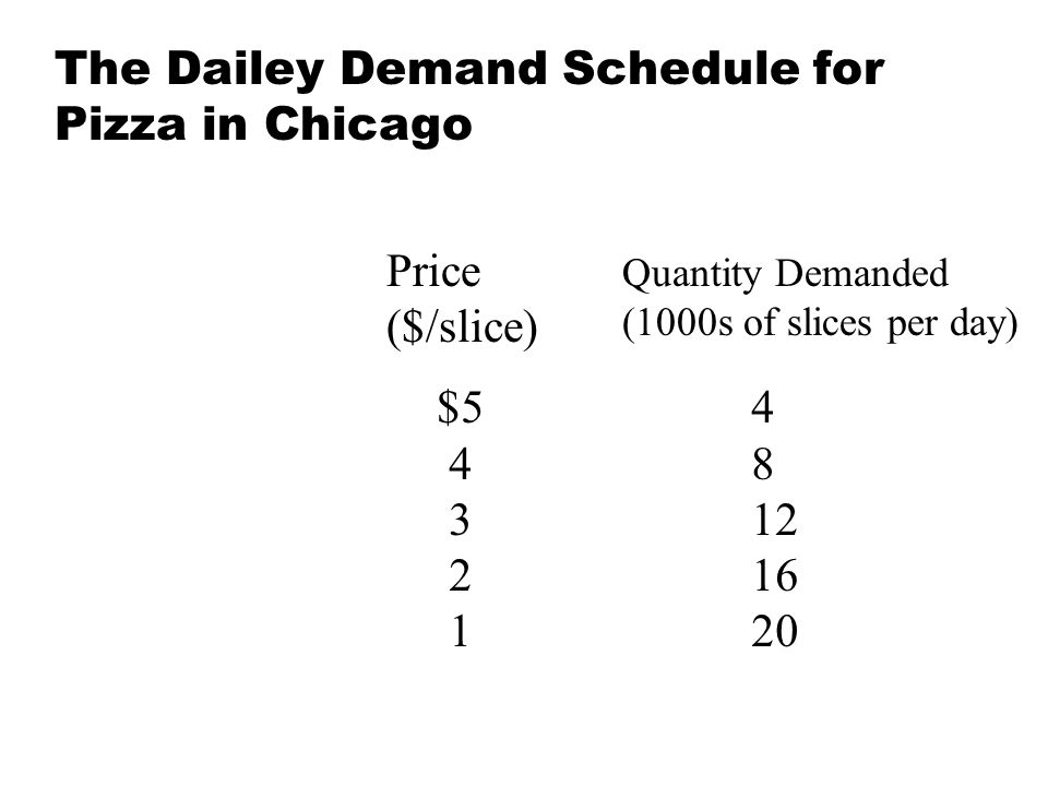 The Dailey Demand Schedule for Pizza in Chicago $54 48 312 216 120 Price ($/slice) Quantity Demanded (1000s of slices per day)
