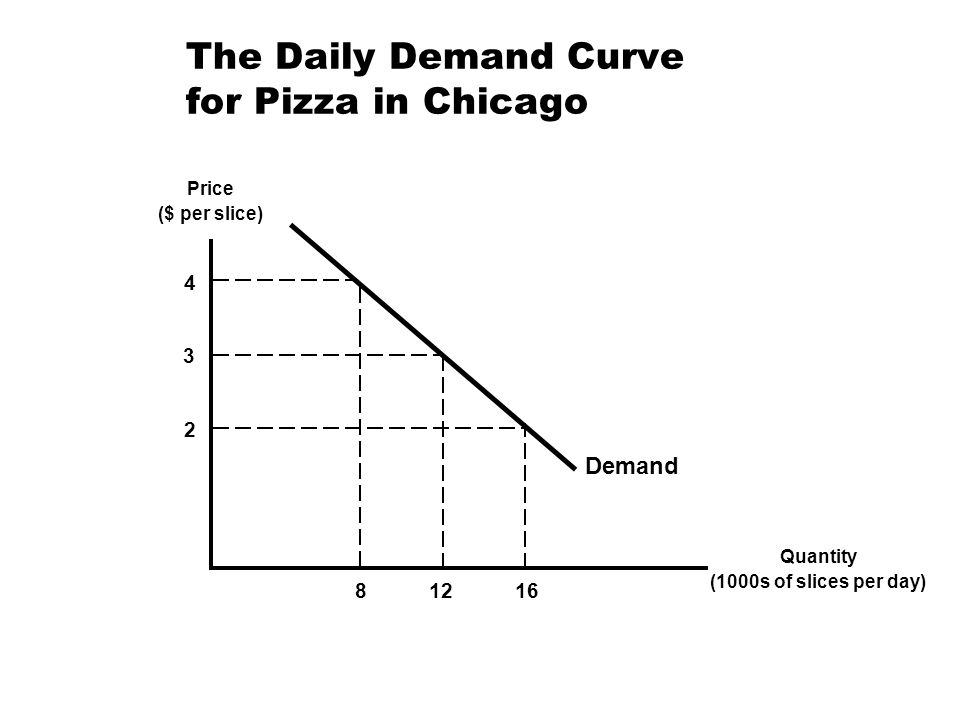 The Daily Demand Curve for Pizza in Chicago Price ($ per slice) Quantity (1000s of slices per day) 4 8 2 16 3 12 Demand