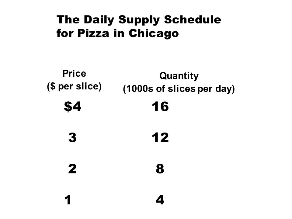 The Daily Supply Schedule for Pizza in Chicago Price ($ per slice) Quantity (1000s of slices per day) $416 312 2 8 1 4