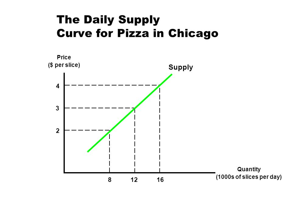 The Daily Supply Curve for Pizza in Chicago Price ($ per slice) Quantity (1000s of slices per day) 4 2 3 81216 Supply