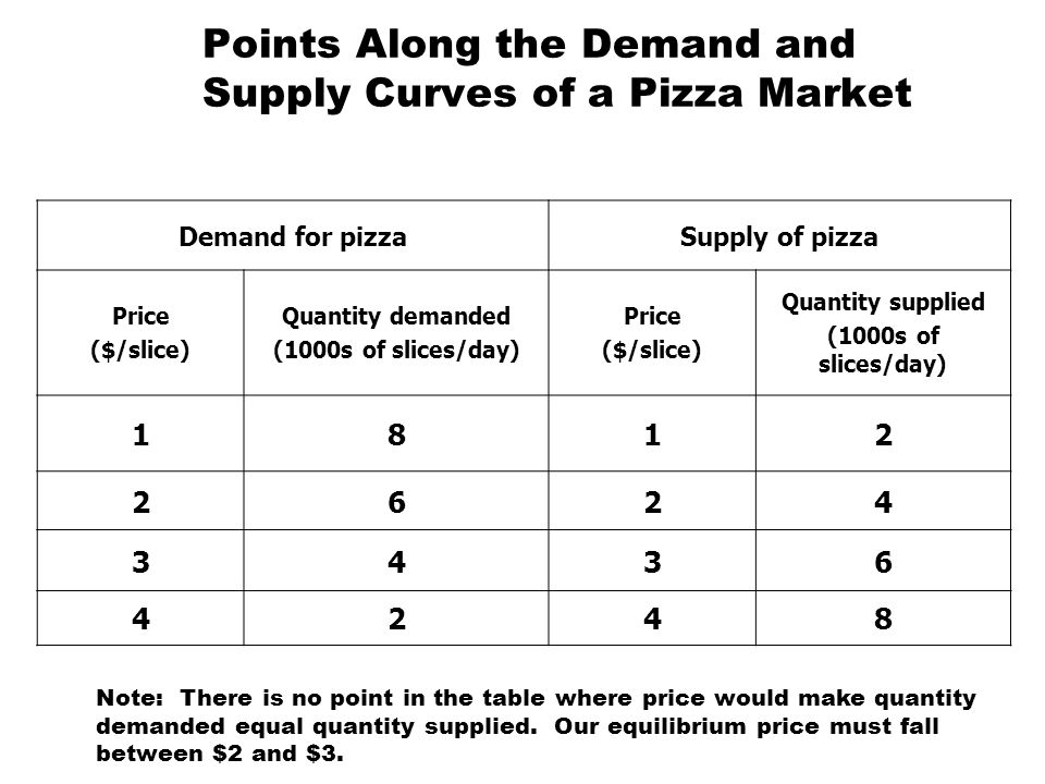 Points Along the Demand and Supply Curves of a Pizza Market Demand for pizzaSupply of pizza Price ($/slice) Quantity demanded (1000s of slices/day) Pr