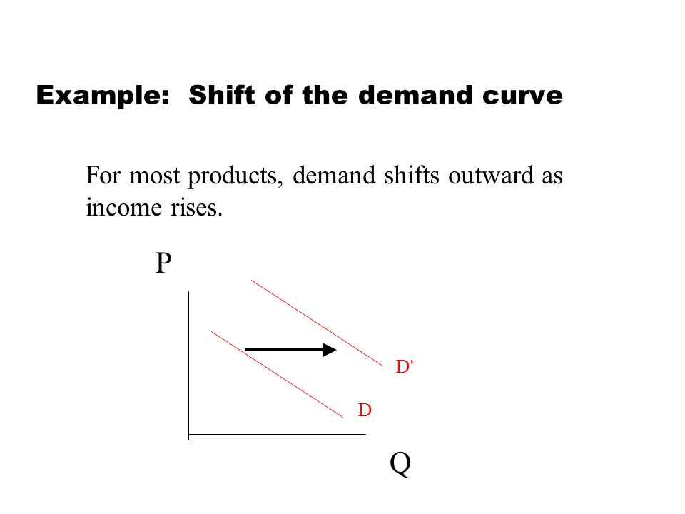 Example: Shift of the demand curve For most products, demand shifts outward as income rises. Q P D D'