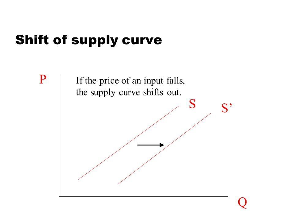 Shift of supply curve Q P S S If the price of an input falls, the supply curve shifts out.