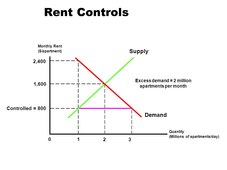 Rent Controls Monthly Rent ($/apartment) Quantity (Millions of apartments/day) 1,600 2 Supply Demand 2,400 Controlled = 800 1 3 0 Excess demand = 2 mi