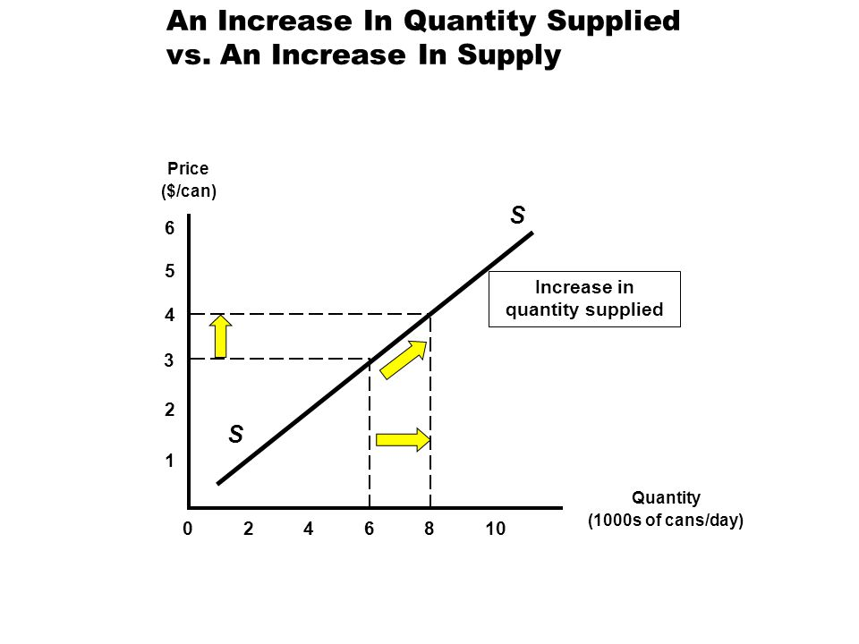 An Increase In Quantity Supplied vs. An Increase In Supply Price ($/can) Quantity (1000s of cans/day) 5 2 3 4 1 4 102 6 068 S S Increase in quantity s
