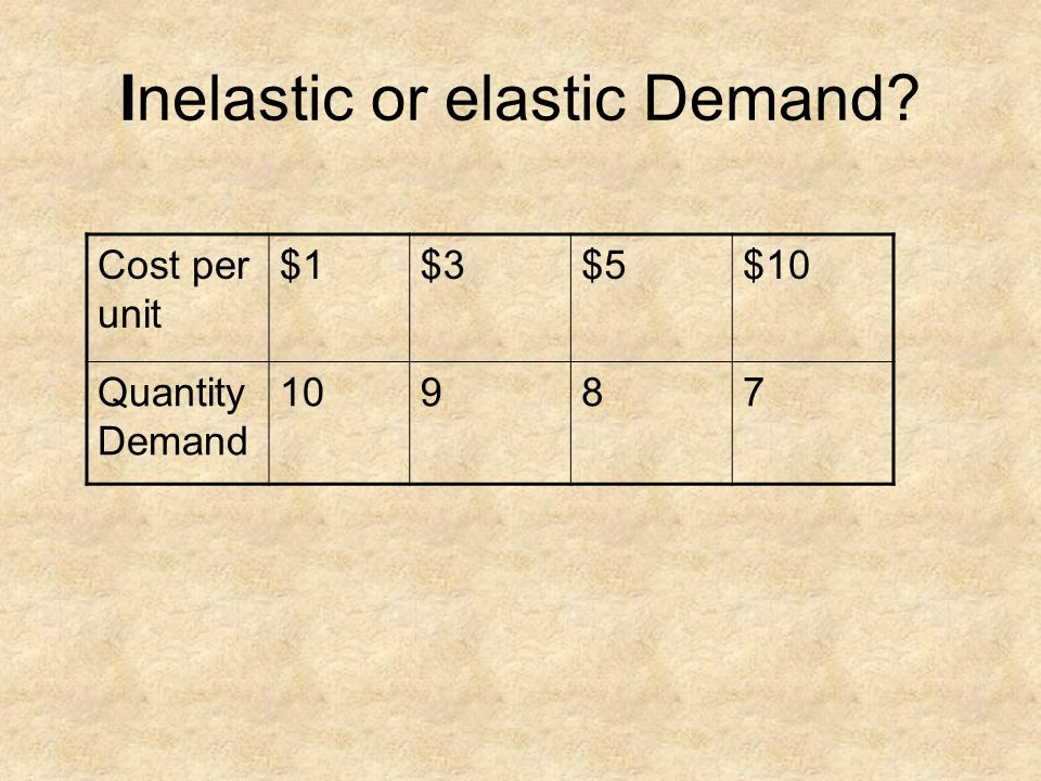 Cost per unit $1$3$5$10 Quantity Demand 10987 Inelastic or elastic Demand?
