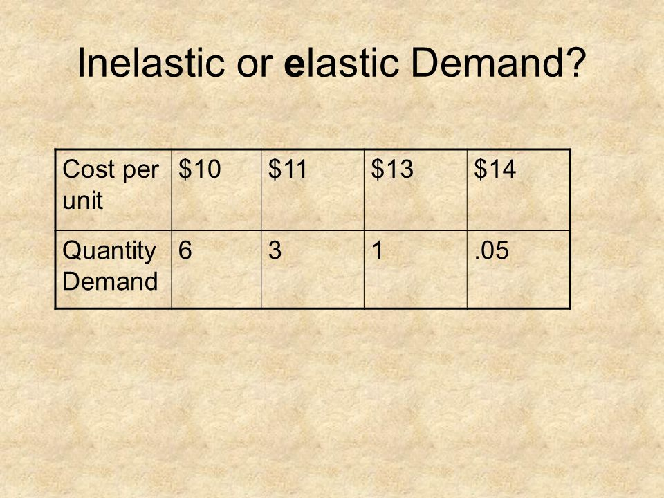 Cost per unit $10$11$13$14 Quantity Demand 631.05 Inelastic or elastic Demand?