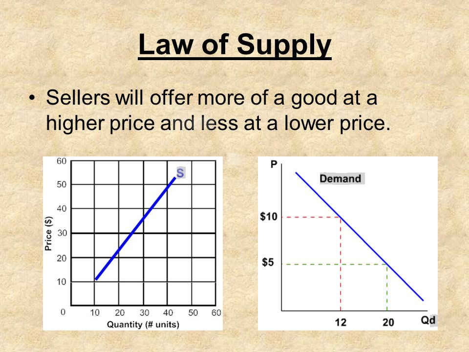 Law of Supply Sellers will offer more of a good at a higher price and less at a lower price.