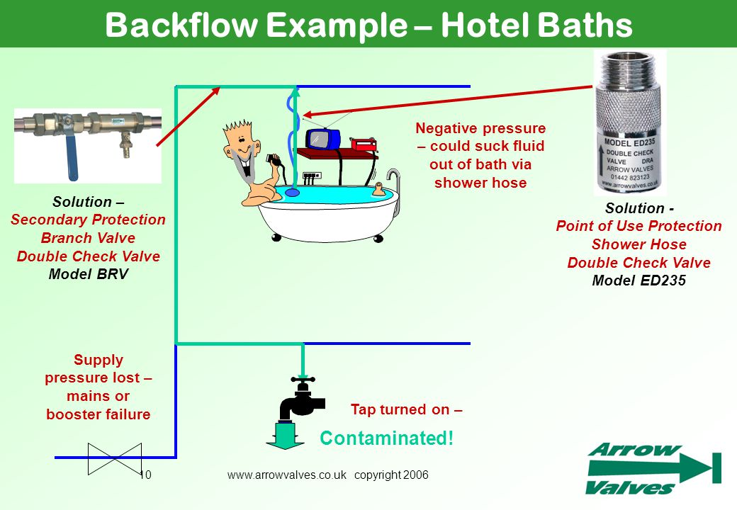 www.arrowvalves.co.uk copyright 200610 Backflow Example – Hotel Baths Supply pressure lost – mains or booster failure Tap turned on – Negative pressur
