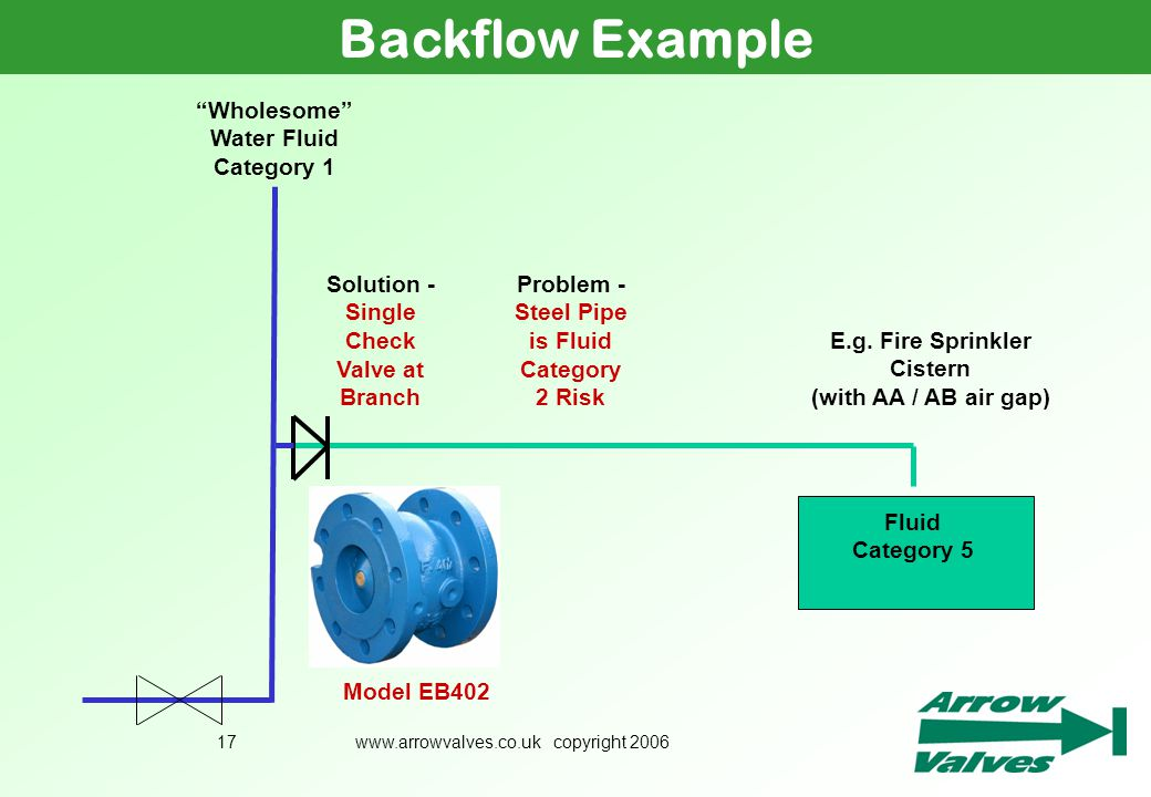 www.arrowvalves.co.uk copyright 200617 Backflow Example Problem - Steel Pipe is Fluid Category 2 Risk E.g. Fire Sprinkler Cistern (with AA / AB air ga