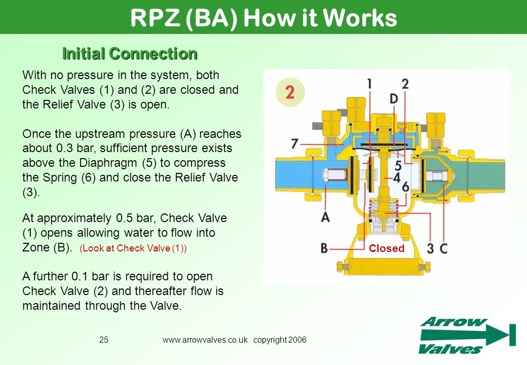 www.arrowvalves.co.uk copyright 200625 Initial Connection RPZ (BA) How it Works With no pressure in the system, both Check Valves (1) and (2) are clos