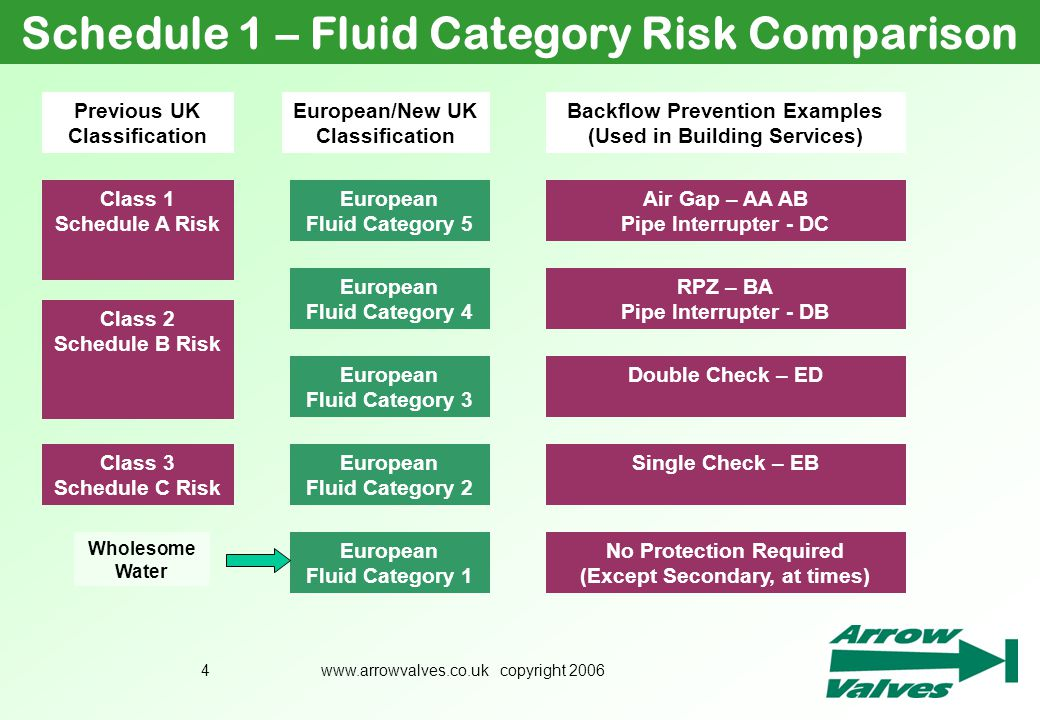 www.arrowvalves.co.uk copyright 20064 Schedule 1 – Fluid Category Risk Comparison European Fluid Category 5 European Fluid Category 4 European Fluid C