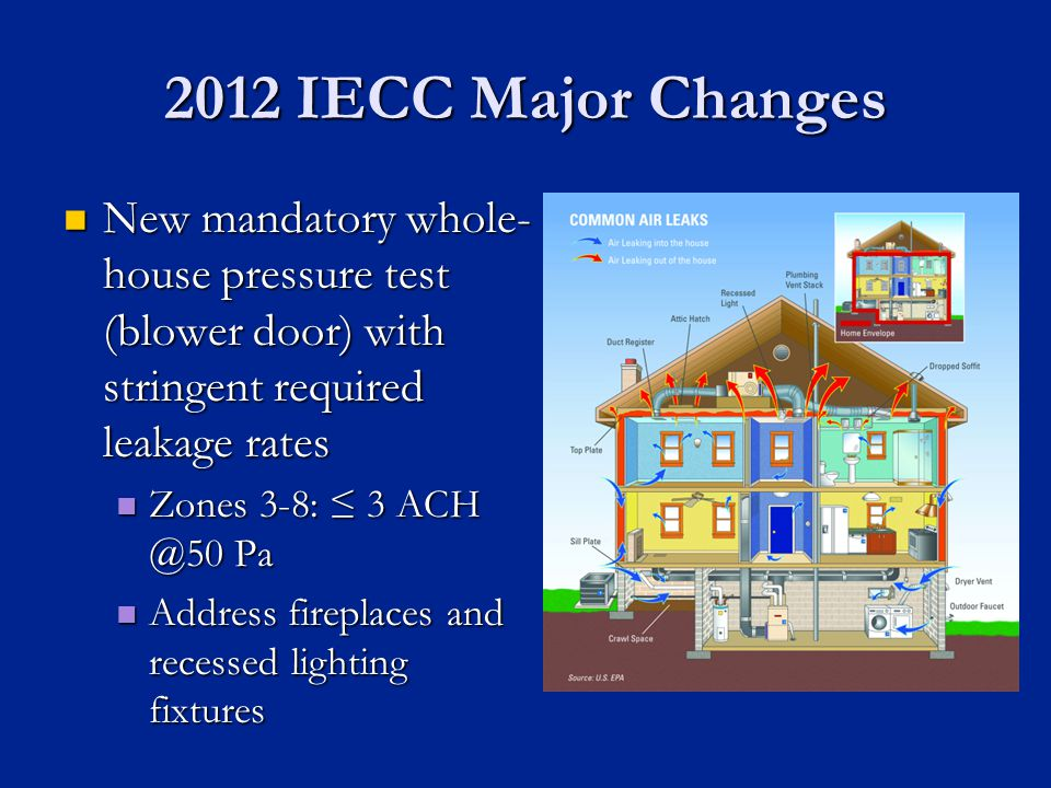 2012 IECC Major Changes New mandatory whole- house pressure test (blower door) with stringent required leakage rates New mandatory whole- house pressure test (blower door) with stringent required leakage rates Zones 3-8: 3 ACH @50 Pa Zones 3-8: 3 ACH @50 Pa Address fireplaces and recessed lighting fixtures Address fireplaces and recessed lighting fixtures