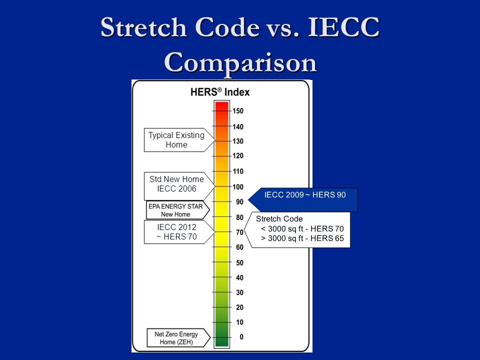 Stretch Code vs.
