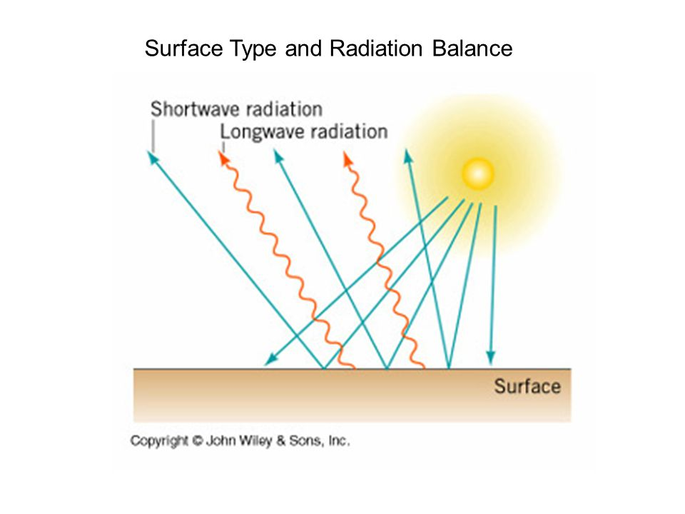 Surface Type and Radiation Balance