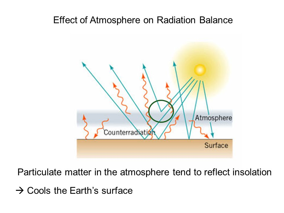 Particulate matter in the atmosphere tend to reflect insolation Cools the Earths surface