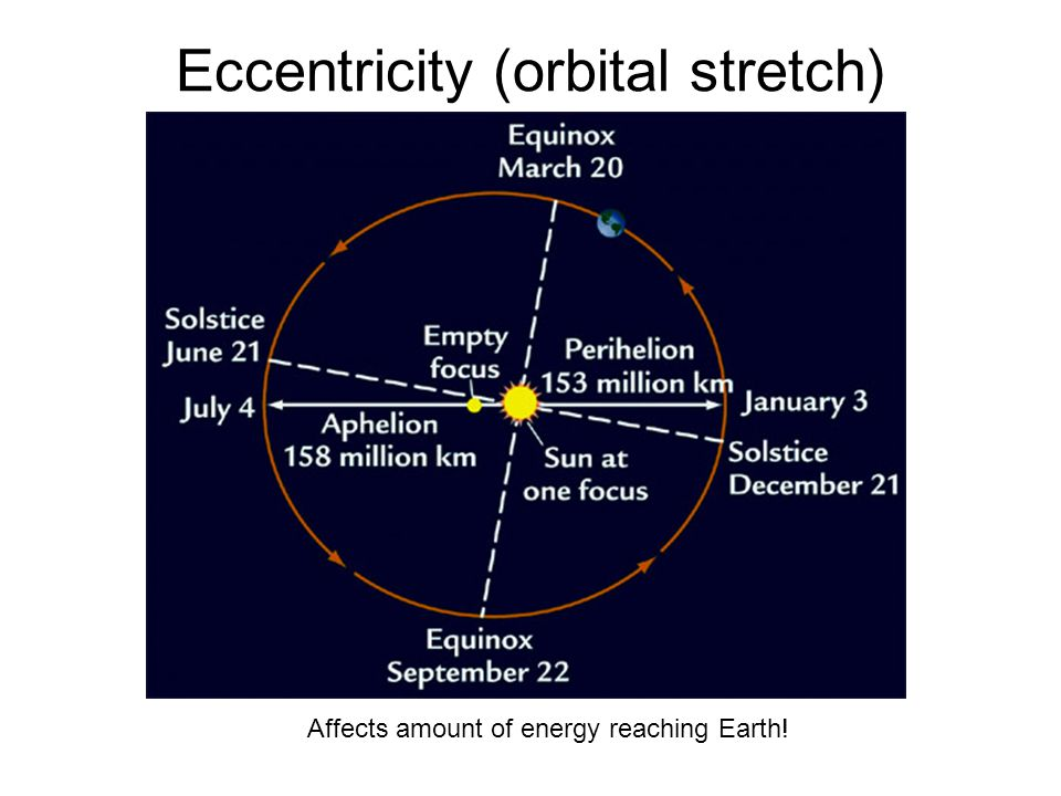 Eccentricity (orbital stretch) Affects amount of energy reaching Earth!