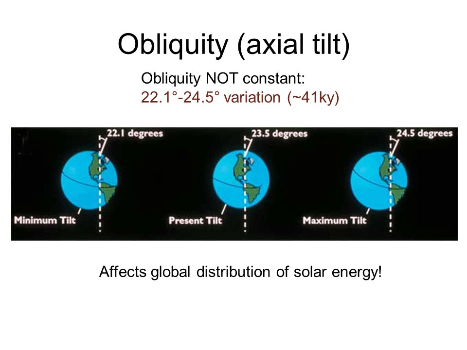 Obliquity (axial tilt) Obliquity NOT constant: 22.1°-24.5° variation (~41ky) Affects global distribution of solar energy!